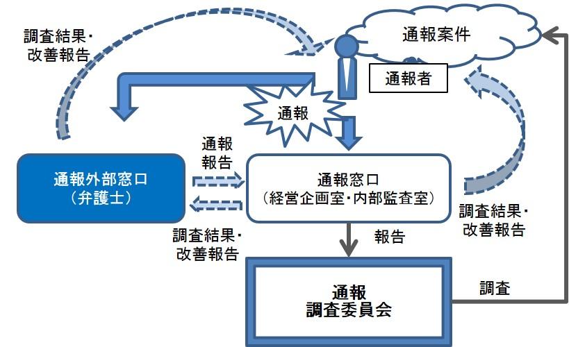 内部通報・外部通報制度のご案内 - 都産技研ホームページ